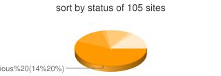 Sort By Status